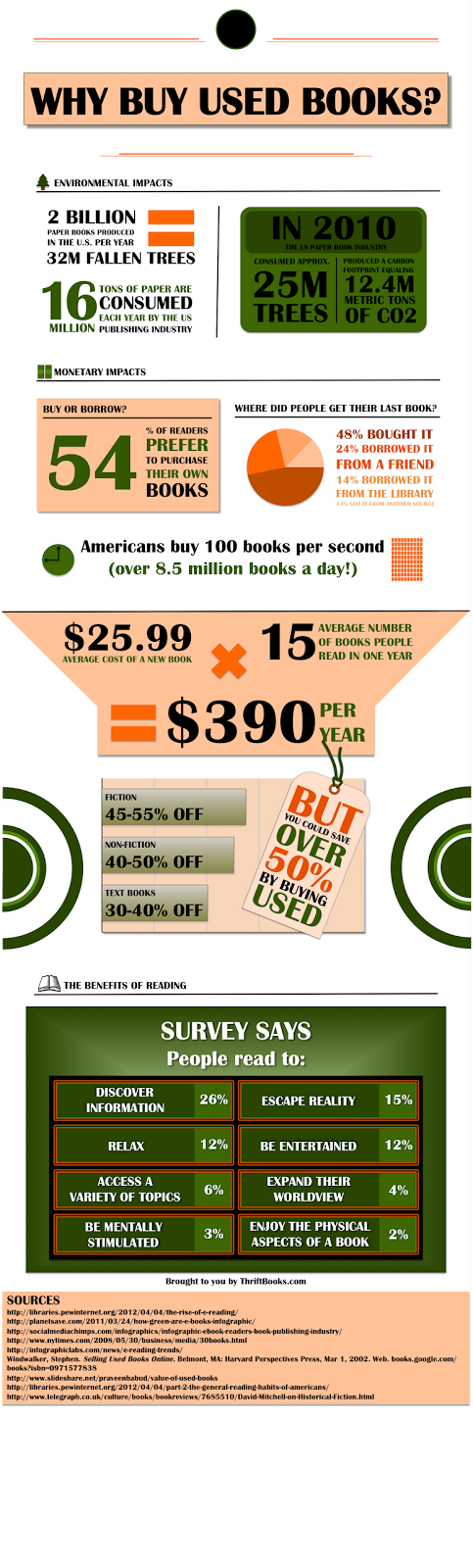 Why Buy Used Books - TB - graphic
