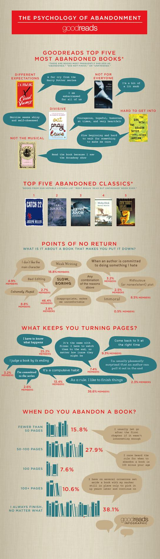 Goodreads-to-5-most-abandoned-books-infographic