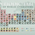 Periodic-table-of-world-literature-220x153