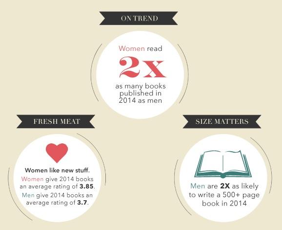 Sexo y lectura: ¿quién está leyendo a quién?