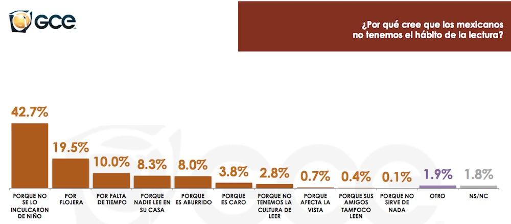 Imagen vía: Encuesta del Gabinete de Comunicación Estratégica