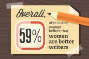 women write better than men