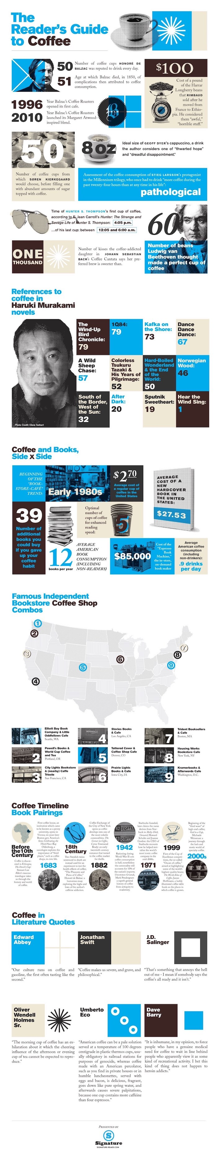 The-readers-guide-to-coffee-full-infographic