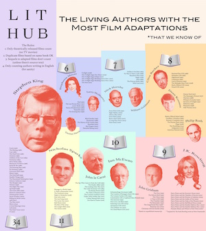Autores vivos con más libros adaptados al cine, infografía