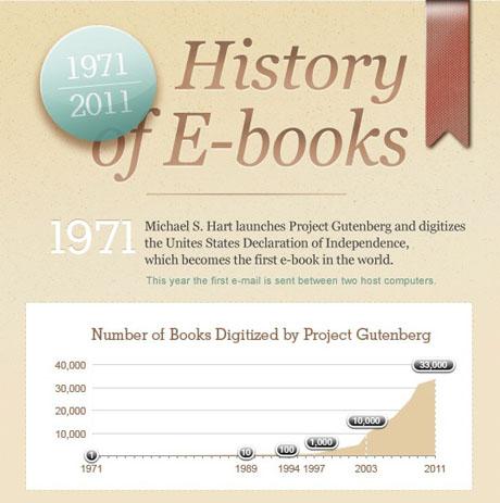 Historia del E-Book