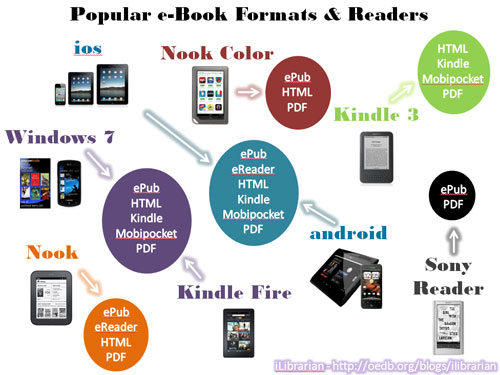 Formatos de ebooks