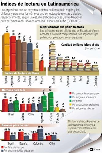 Índices de lectura en Latinoamérica