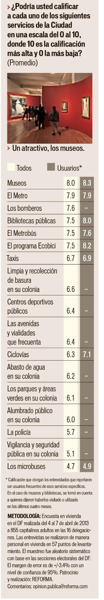 Encuesta de servicios Reforma