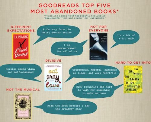Los 5 libros más abandonados