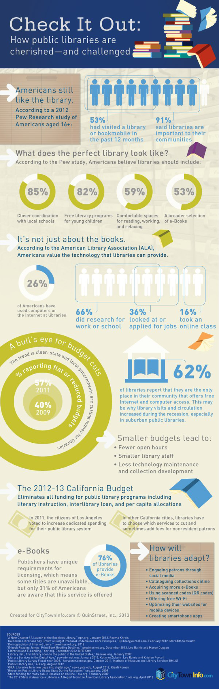 How-public-libraries-are-challenged-in-the-digital-age-infographic