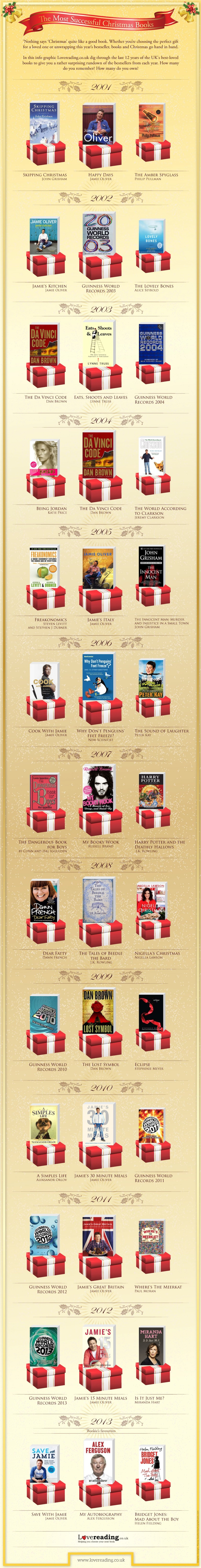 Bestselling-Christmas-books-infographic
