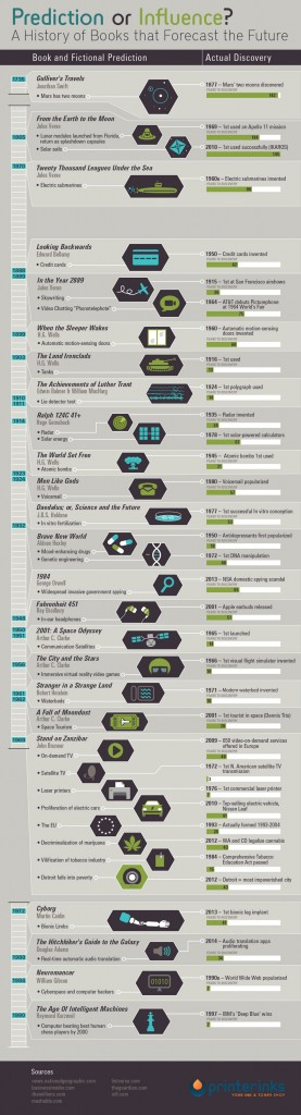 24-books-that-predicted-the-future-infographic1