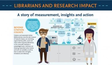 El impacto de los bibliotecarios en la investigación (infografía)
