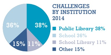 Imagen vía: State of America's Libraries Report 2015