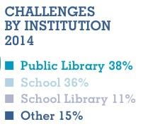 ALA presenta listado de los libros más cuestionados de 2014