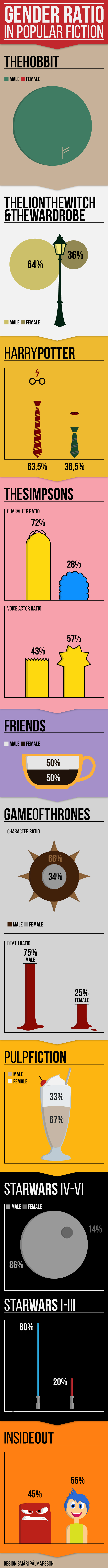 Gender-ratio-in-popular-fiction-infographic