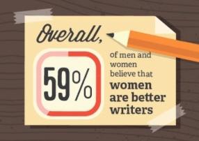 ¿Las mujeres escriben mejor que los hombres? (infografía)