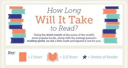 Del Tiempo de lectura y la extensión de los libros