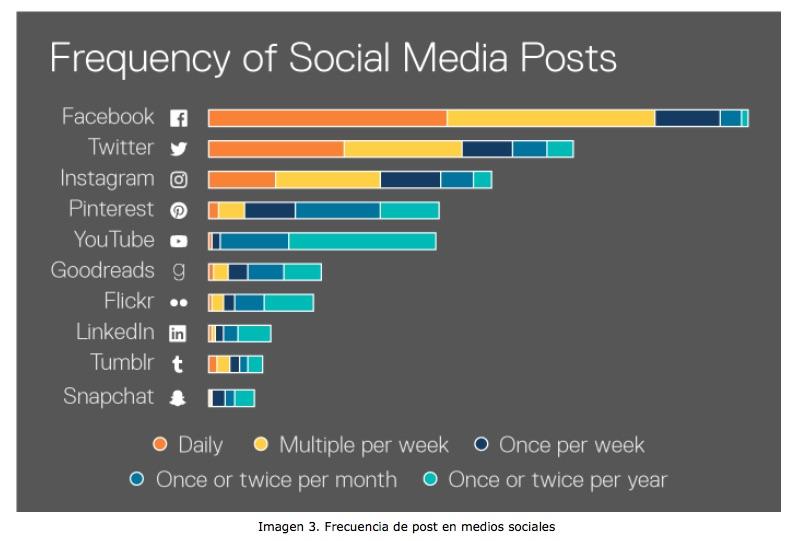 bibliotecas y medios sociales