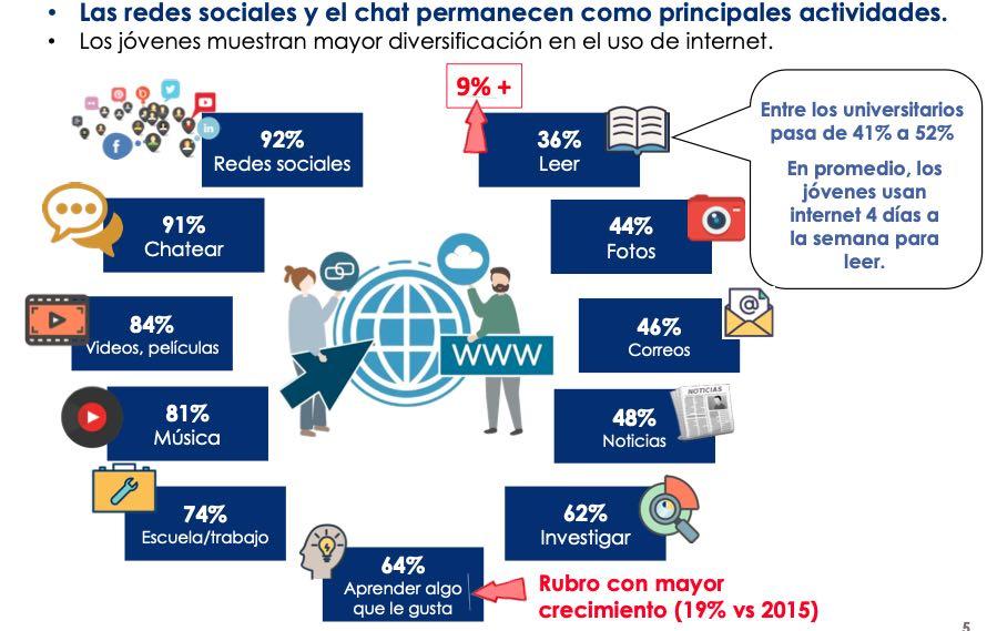 Segunda Encuesta Nacional sobre Consumo Digital y Lectura entre Jóvenes Mexicanos